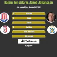 Hatem Ben Arfa vs Jakob Johansson h2h player stats