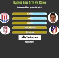 Hatem Ben Arfa vs Koke h2h player stats