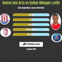 Hatem Ben Arfa vs Kylian Mbappe Lottin h2h player stats