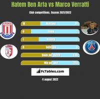 Hatem Ben Arfa vs Marco Verratti h2h player stats