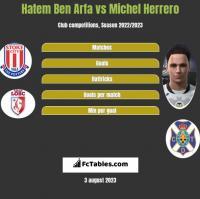 Hatem Ben Arfa vs Michel Herrero h2h player stats