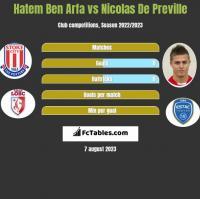 Hatem Ben Arfa vs Nicolas De Preville h2h player stats