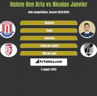 Hatem Ben Arfa vs Nicolas Janvier h2h player stats