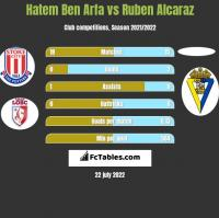 Hatem Ben Arfa vs Ruben Alcaraz h2h player stats