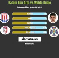Hatem Ben Arfa vs Waldo Rubio h2h player stats