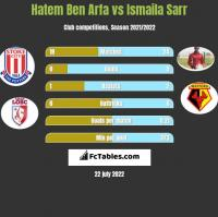 Hatem Ben Arfa vs Ismaila Sarr h2h player stats