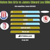Hatem Ben Arfa vs James Edward Lea Siliki h2h player stats