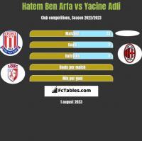 Hatem Ben Arfa vs Yacine Adli h2h player stats