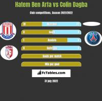 Hatem Ben Arfa vs Colin Dagba h2h player stats