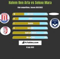 Hatem Ben Arfa vs Sekou Mara h2h player stats