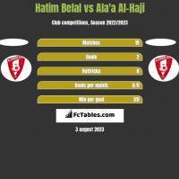 Hatim Belal vs Ala'a Al-Haji h2h player stats
