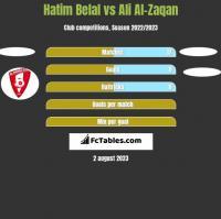 Hatim Belal vs Ali Al-Zaqan h2h player stats
