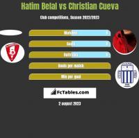 Hatim Belal vs Christian Cueva h2h player stats