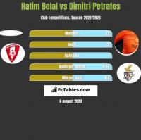 Hatim Belal vs Dimitri Petratos h2h player stats