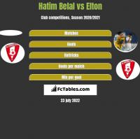 Hatim Belal vs Elton h2h player stats