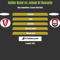 Hatim Belal vs Jehad Al Hussein h2h player stats