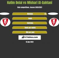 Hatim Belal vs Mishari Al-Qahtani h2h player stats