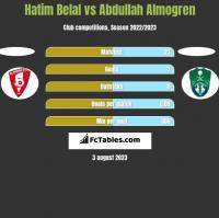 Hatim Belal vs Abdullah Almogren h2h player stats