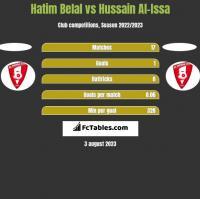 Hatim Belal vs Hussain Al-Issa h2h player stats