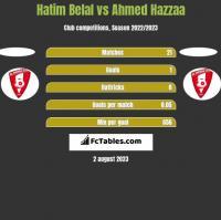 Hatim Belal vs Ahmed Hazzaa h2h player stats