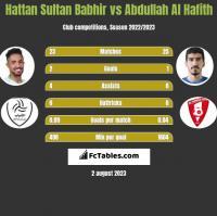 Hattan Sultan Babhir vs Abdullah Al Hafith h2h player stats