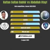 Hattan Sultan Babhir vs Abdullah Otayf h2h player stats