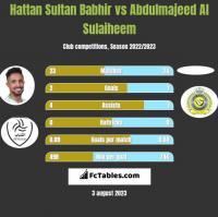 Hattan Sultan Babhir vs Abdulmajeed Al Sulaiheem h2h player stats