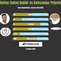 Hattan Sultan Babhir vs Aleksandar Prijovic h2h player stats