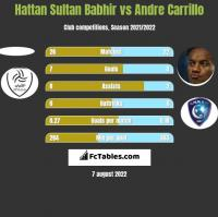 Hattan Sultan Babhir vs Andre Carrillo h2h player stats