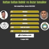 Hattan Sultan Babhir vs Anzur Ismailov h2h player stats