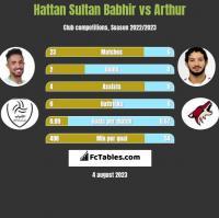 Hattan Sultan Babhir vs Arthur h2h player stats