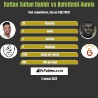 Hattan Sultan Babhir vs Bafetimbi Gomis h2h player stats
