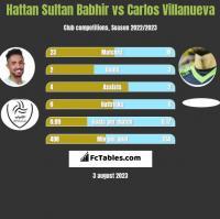 Hattan Sultan Babhir vs Carlos Villanueva h2h player stats