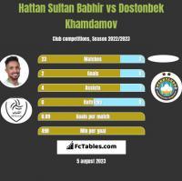 Hattan Sultan Babhir vs Dostonbek Khamdamov h2h player stats