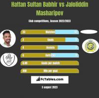 Hattan Sultan Babhir vs Jaloliddin Masharipov h2h player stats