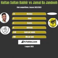 Hattan Sultan Babhir vs Jamal Ba Jandooh h2h player stats