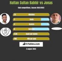 Hattan Sultan Babhir vs Jonas h2h player stats