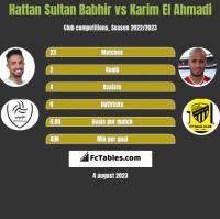 Hattan Sultan Babhir vs Karim El Ahmadi h2h player stats