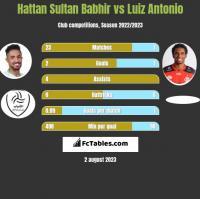 Hattan Sultan Babhir vs Luiz Antonio h2h player stats