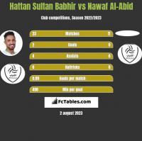 Hattan Sultan Babhir vs Nawaf Al-Abid h2h player stats