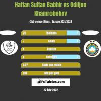 Hattan Sultan Babhir vs Odiljon Khamrobekov h2h player stats