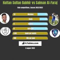 Hattan Sultan Babhir vs Salman Al-Faraj h2h player stats