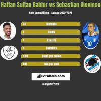 Hattan Sultan Babhir vs Sebastian Giovinco h2h player stats