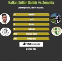 Hattan Sultan Babhir vs Somalia h2h player stats