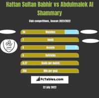 Hattan Sultan Babhir vs Abdulmalek Al Shammary h2h player stats