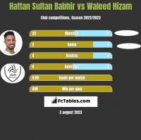 Hattan Sultan Babhir vs Waleed Hizam h2h player stats
