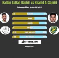 Hattan Sultan Babhir vs Khaled Al Samiri h2h player stats