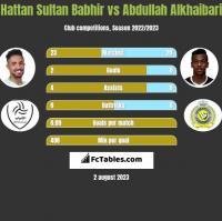 Hattan Sultan Babhir vs Abdullah Alkhaibari h2h player stats