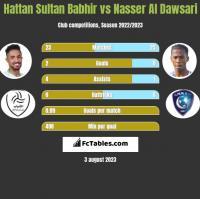 Hattan Sultan Babhir vs Nasser Al Dawsari h2h player stats