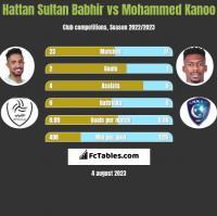Hattan Sultan Babhir vs Mohammed Kanoo h2h player stats